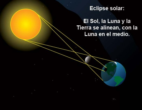Informaci n sobre los eclipses solares datos principales for Informacion sobre los arquitectos