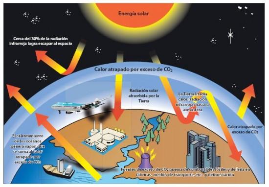 informacion sobre efecto invernadero
