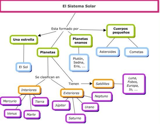 Informaci n del sol y la tierra para ni os cuadros for Informacion sobre los arquitectos