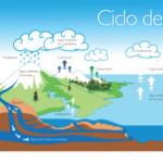 Información del ciclo del agua: Imágenes y cuadros sinópticos