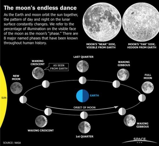 infografia1_lunas