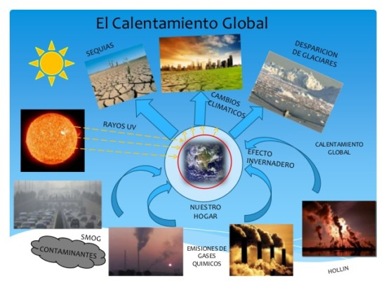 mapa-mental-calentamiento-global-1-638