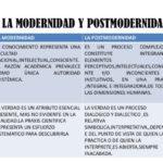 Información de Modernidad y Postmodernidad con cuadros comparativos e Infografías
