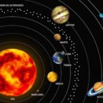 Información  sobre el sol: Cuadros sinópticos e imágenes sobre el sistema solar