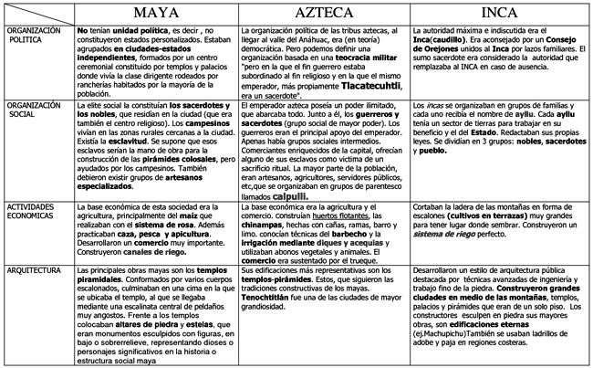 cuadro_incas_aztecas