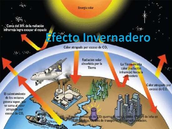 informacion de el efecto invernadero