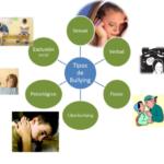 Información sobre los tipos de Bullying y sus características