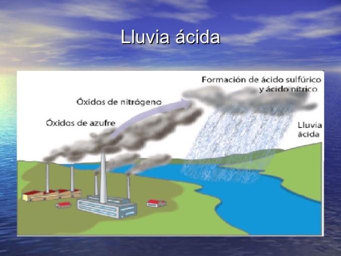Información sobre la Lluvia Ácida: Qué es y qué provoca