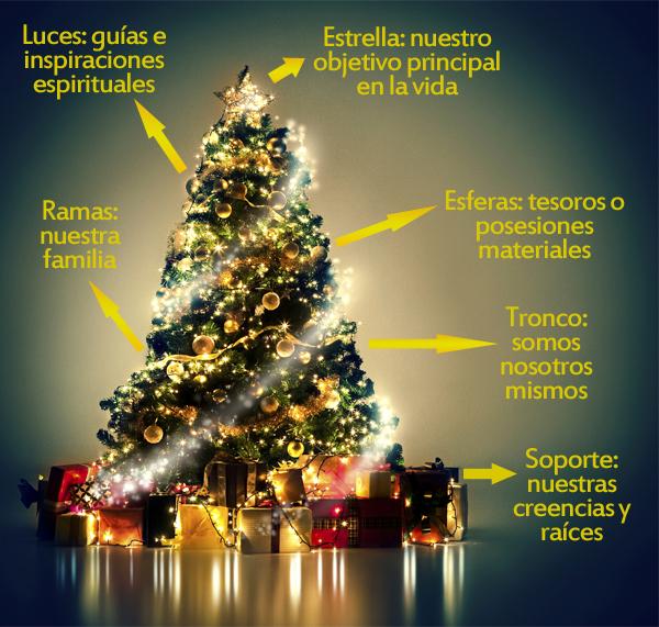 Informaci n sobre la navidad informaci n - Arbol tipico de navidad ...