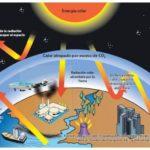 Más información sobre el Efecto Invernado: ¿Por qué se produce?