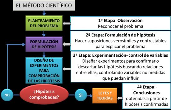 El método científico x