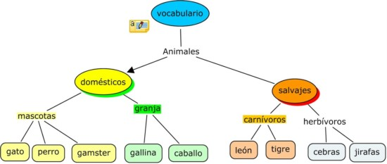 clasificación de animales - que animales hay