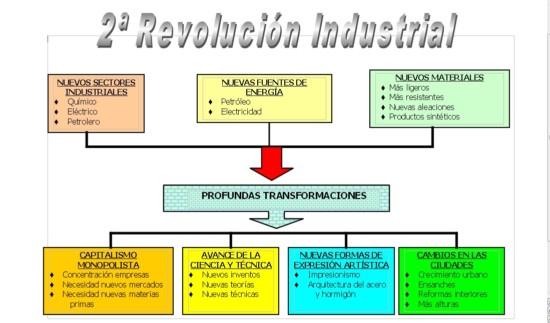 05 Mapa conceptual 2ª Revol Industrial