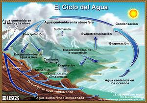 300px-Ciclo-del-agua