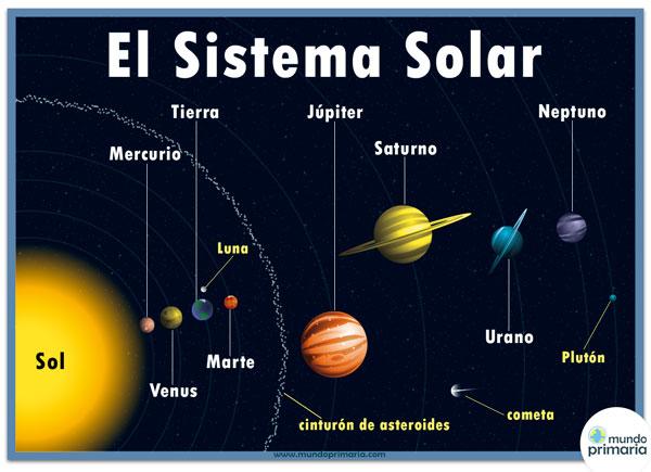 Información Sobre El Sol: Cuadros Sinópticos E Imágenes