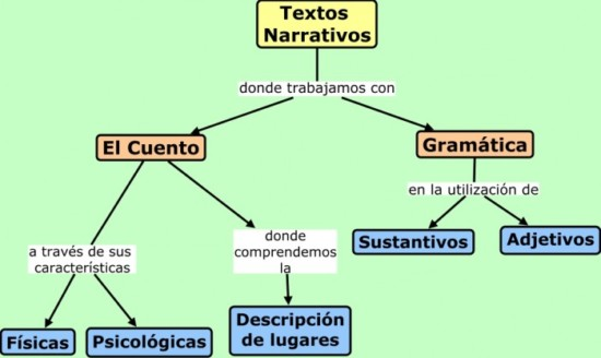 Textos-Narrativos.cmap_