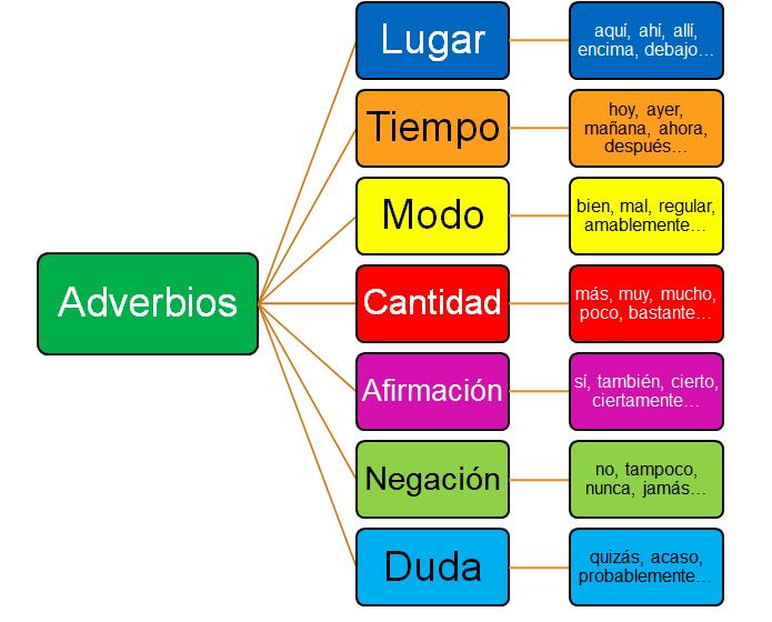 adverbios2