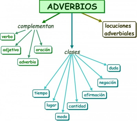 el-adverbio