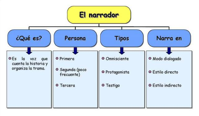 esquema-el-narrador