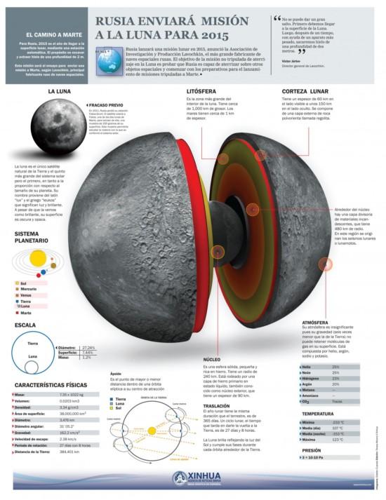 infografia-rusiamarte