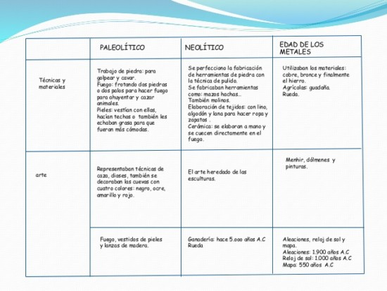 tabla-comparativaetapas-de-la-prehistoria-2-638