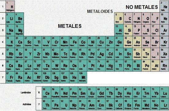Informacin de metales y no metales con cuadros comparativos y tablaperiodica3 urtaz Choice Image