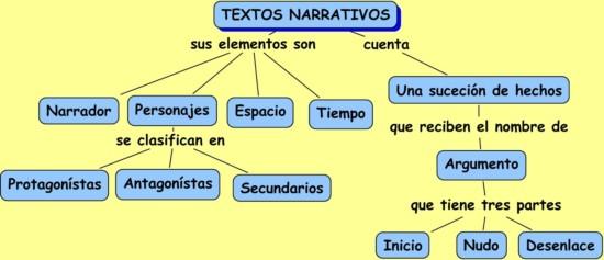 tipos-de-textos-narrativos