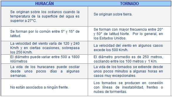 tornados y huracanaes-2