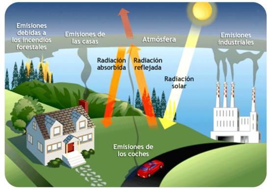 Efecto-Invernadero_-causas-y-consecuencias
