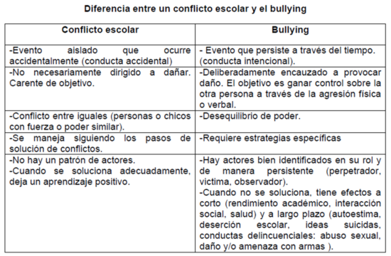 bullying-y-conflicto-escolar
