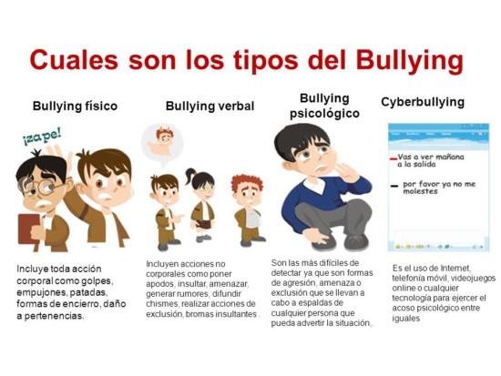 Resultado de imagen para tipos de bullying