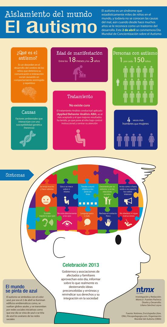 autismo-información-infografia-1