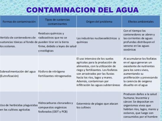 M s informaci n sobre la contaminaci n del agua for Informacion sobre el suelo