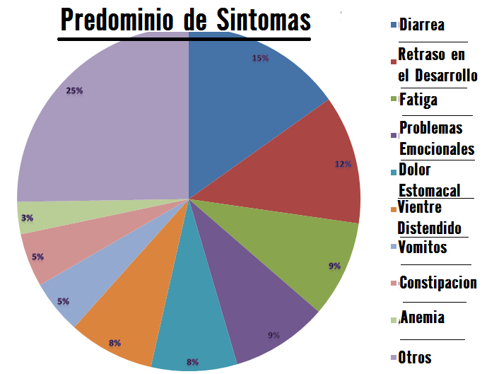 predominio-de-sintomas-celiaquia