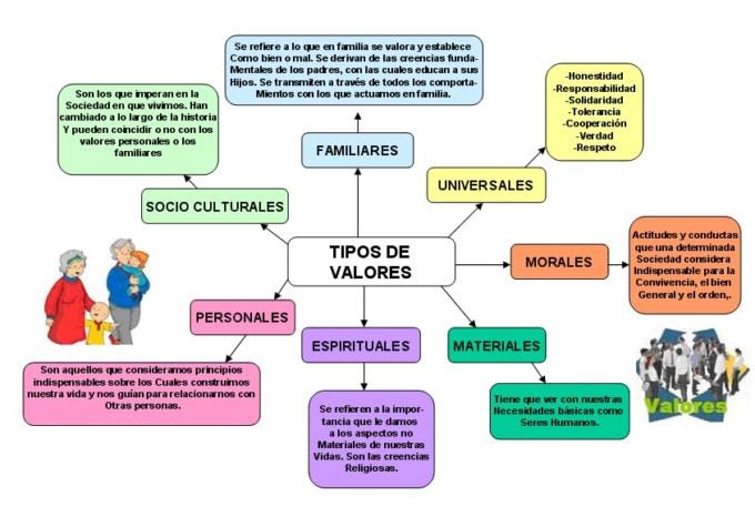 tipos-de-valores