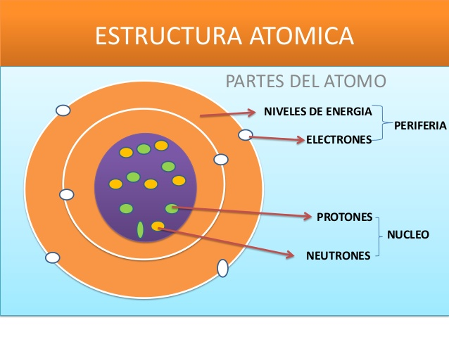 Información Del átomo Y Sus Partes Informacionde Info