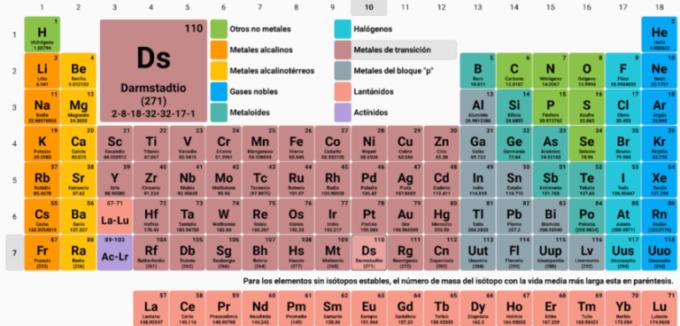 Tabla peridica de los elementos informacin y usos de cada para qu sirve cada elemento de la tabla peridica urtaz Image collections