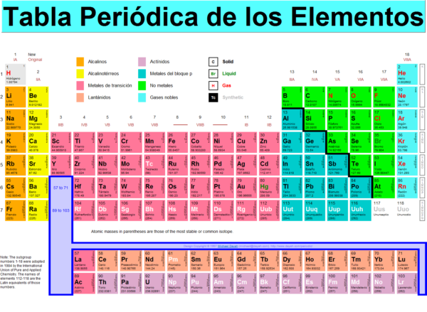 Tabla peridica de los elementos informacin y usos de cada la misma se caracteriza por presentar a los distintos elementos qumicos los cuales se encuentran ordenados por su nmero atmico configuracin de urtaz Images